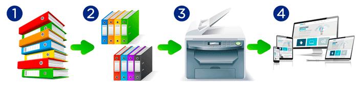 Document Destruction Services 2019-06-15 - Document digitization